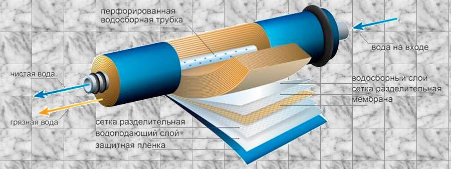 мембранный фильтр