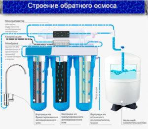 этапы очистки воды